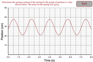 Determine the spring constant